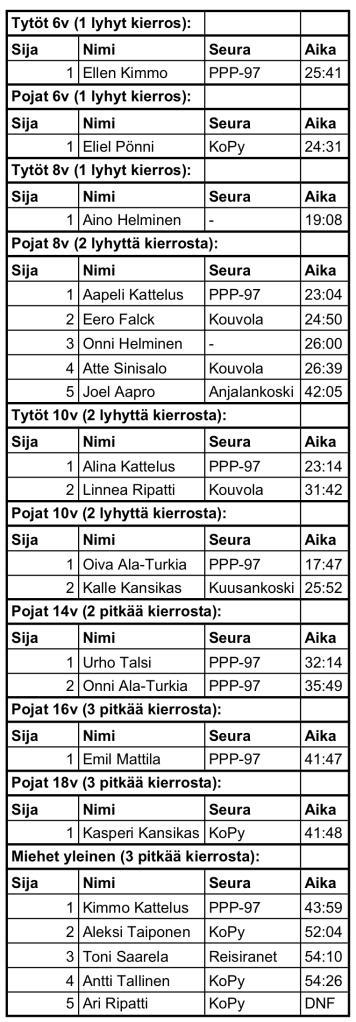 Kaakon maastocup 2018 tulokset