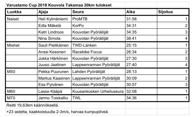 Varustamo Cup 2018 osakilpailut - 2018 Takamaa tulokset