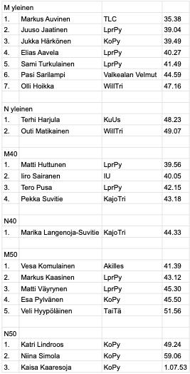 Äitsaari 2021 tulokset